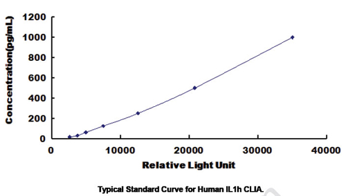Typical Testing Data/Standard Curve (for reference only) IL1h.