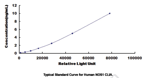 Typical Testing Data/Standard Curve (for reference only) NOS1.