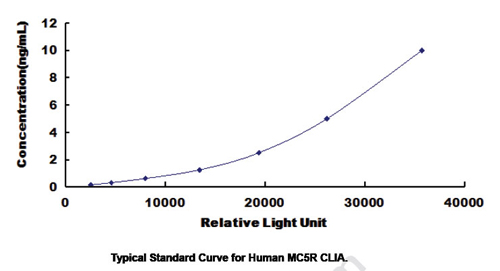 Typical Testing Data/Standard Curve (for reference only) MC5R.