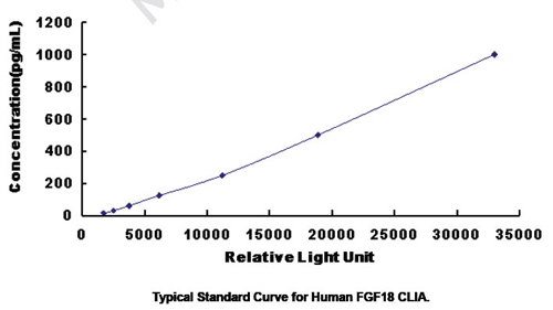 Typical Testing Data/Standard Curve (for reference only) FGF18.