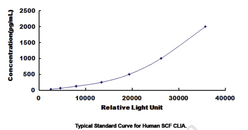 Typical Testing Data/Standard Curve (for reference only) SCF.