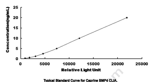Typical Testing Data/Standard Curve (for reference only) BMP4.