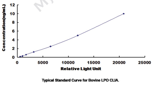 Typical Testing Data/Standard Curve (for reference only) LPO.