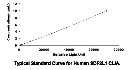 Typical Testing Data/Standard Curve (for reference only) SDF2L1.