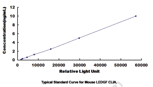 Typical Testing Data/Standard Curve (for reference only) LEDGF.