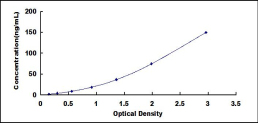 MMP9 elisa kit Typical Testing Data/Standard Curve (for reference only) image