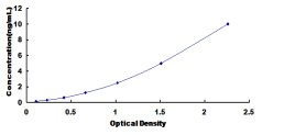 Typical Testing Data/Standard Curve (for reference only) DDO.