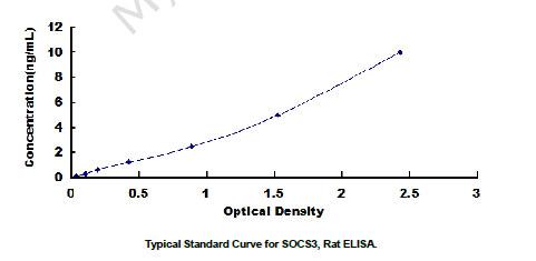 Typical Testing Data/Standard Curve SOCS3.