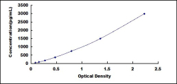 Typical Testing Data/Standard Curve (for reference only) FE.