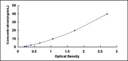 Typical Testing Data/Standard Curve (for reference only) TNFSF13.