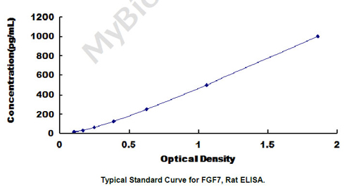 Typical Testing Data/Standard Curve (for reference only) FGF7.