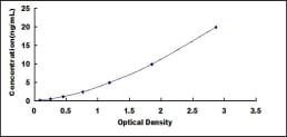 Typical Testing Data/Standard Curve (for reference only) LDHB.