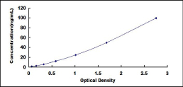 Typical Testing Data/Standard Curve (for reference only) CST3.