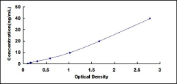Typical Testing Data/Standard Curve (for reference only) F8.