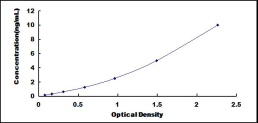 Typical Testing Data/Standard Curve (for reference only) NTE.