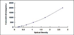 Typical Testing Data/Standard Curve (for reference only) LIPD.