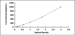 Typical Testing Data/Standard Curve (for reference only) CA6.