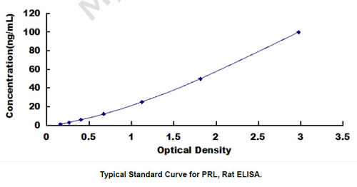 Typical Testing Data/Standard Curve (for reference only) PRL.