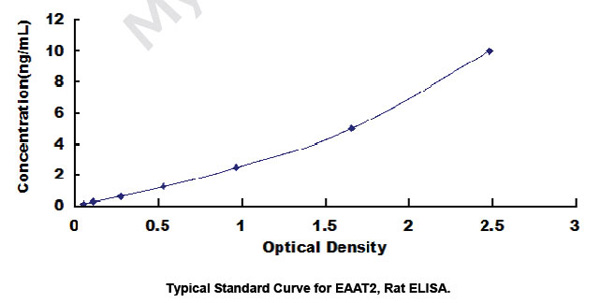 Typical Testing Data/Standard Curve EAAT2.