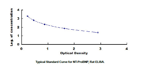 NT-ProBNP elisa kit Typical Testing Data/Standard Curve image