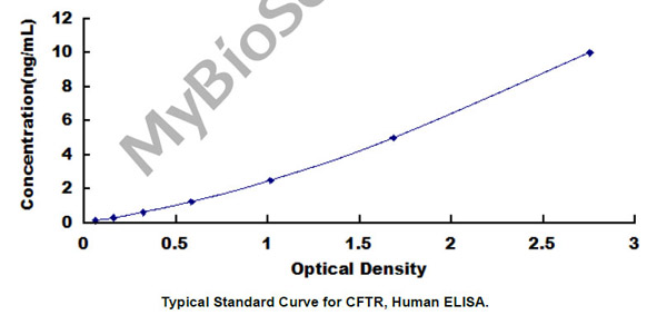 Typical Testing Data/Standard Curve (for reference only) CFTR.