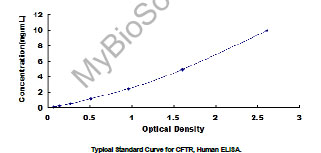 Typical Standard Curve/Testing Data CFTR.