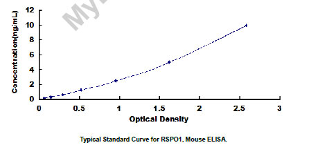 Typical Testing Data/Standard Curve (for reference only) RSPO1.