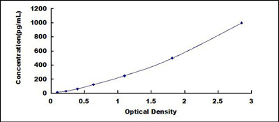 Typical Testing Data/Standard Curve (for reference only) ANG.