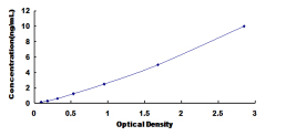 Typical Testing Data/Standard Curve (for reference only) HGD.