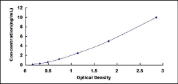 Typical Testing Data/Standard Curve (for reference only) WNT10B.