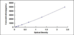 Typical Testing Data/Standard Curve (for reference only) CLEC2C.