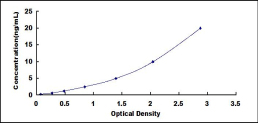 Typical Testing Data/Standard Curve (for reference only) CILP2.