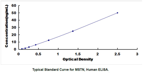 Typical Testing Data/Standard Curve (for reference only) MSTN.