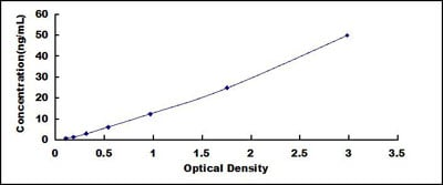 Typical Testing Data/Standard Curve (for reference only) aLA.