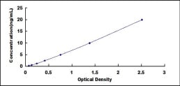 Typical Testing Data/Standard Curve (for reference only) NNE.