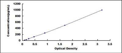 Typical Testing Data/Standard Curve (for reference only) NOS3.