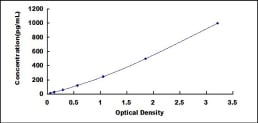 Typical Testing Data/Standard Curve (for reference only) LAMa3.
