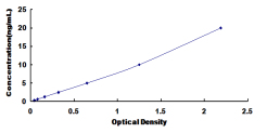 Typical Testing Data/Standard Curve (for reference only) KDM4A.