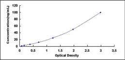 Typical Testing Data/Standard Curve (for reference only) GKN2.
