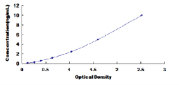 Typical Testing Data/Standard Curve (for reference only) HO2.