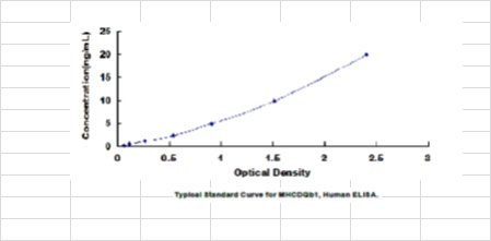Typical Testing Data/Standard Curve (for reference only) MHCDQb1.