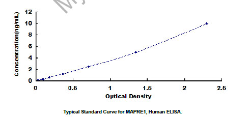 Typical Testing Data/Standard Curve (for reference only) MAPRE1.