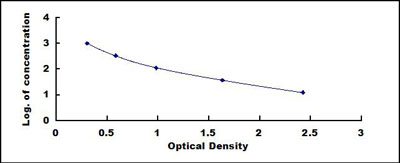 Typical Testing Data/Standard Curve (for reference only) OXA.