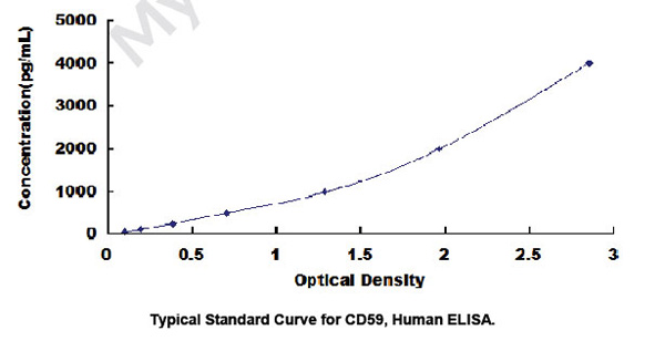 Typical Testing Data/Standard Curve CD59.