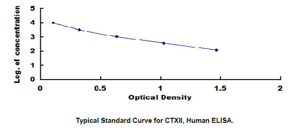 Typical Testing Data/Standard Curve (for reference only) CTXII.