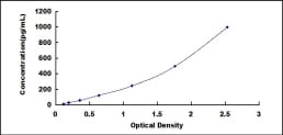 Typical Testing Data/Standard Curve (for reference only) SDC1.