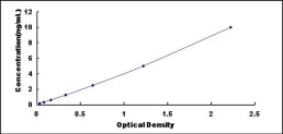 Typical Testing Data/Standard Curve (for reference only) CNR1.