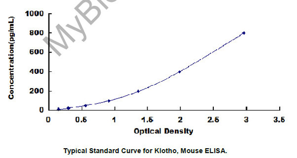 Typical Testing Data/Standard Curve KL.