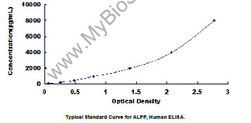 Typical Testing Data/Standard Curve (for reference only) ALPP.