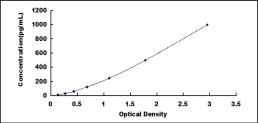 Typical Testing Data/Standard Curve (for reference only) IL12B.
